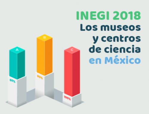 Estadísticas de museos 2018 (INEGI)